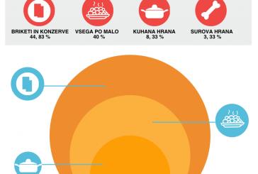 Kako hranite vašega psa? Tukaj so rezultati ankete.