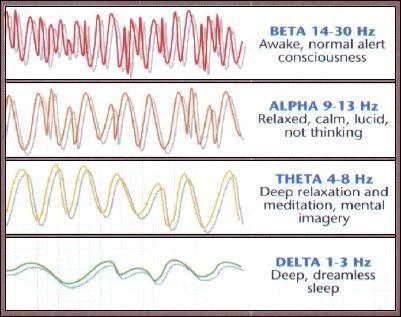 Različne frekvence možganskih valov. Vir slike: http://mindsyncreview.com/